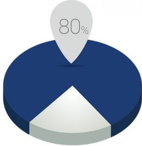 franklin physical therapy info graphic of 80 percent